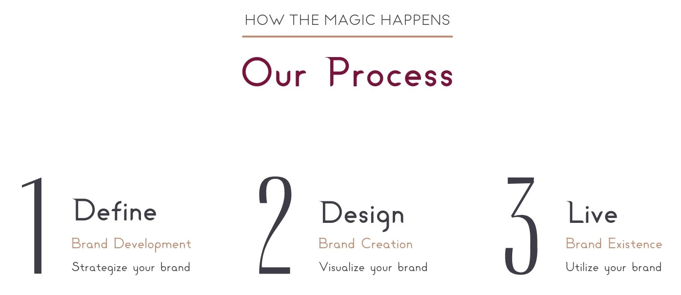 Benu Creative Branding Process Branding And Marketing Agency Branding Agency Marketing Agency Branding Branding Company Marketing Company Branding And Marketing Strategy Color